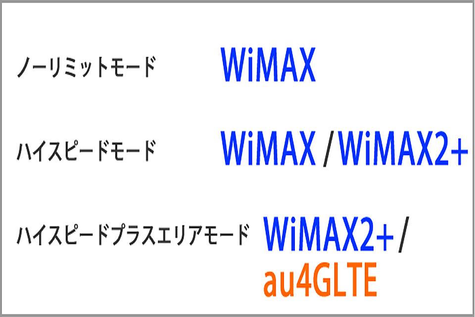 WiMAXの端末の3つのモードと速度の違いとは?